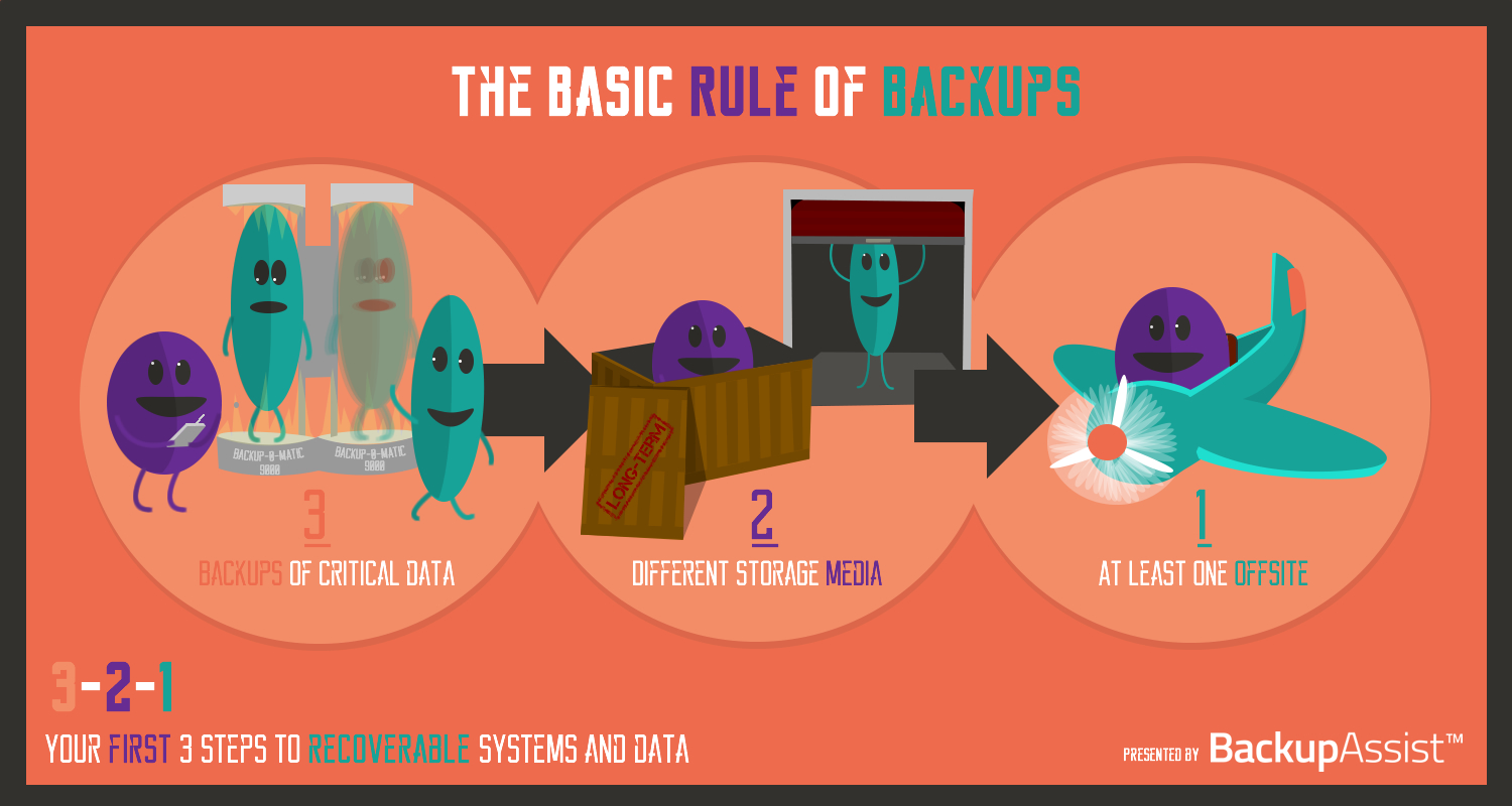 infographic - 3-2-1 rule of backups