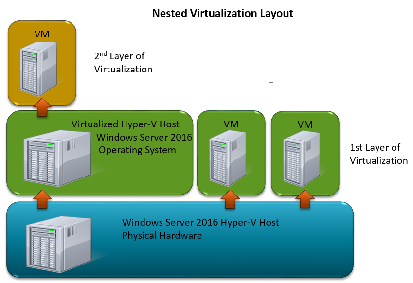 Windows Server 2016 Nested Virtualization