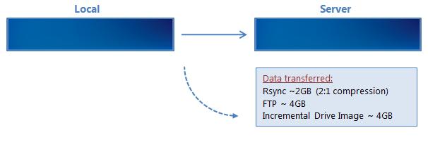 Using rsync   BackupAssist