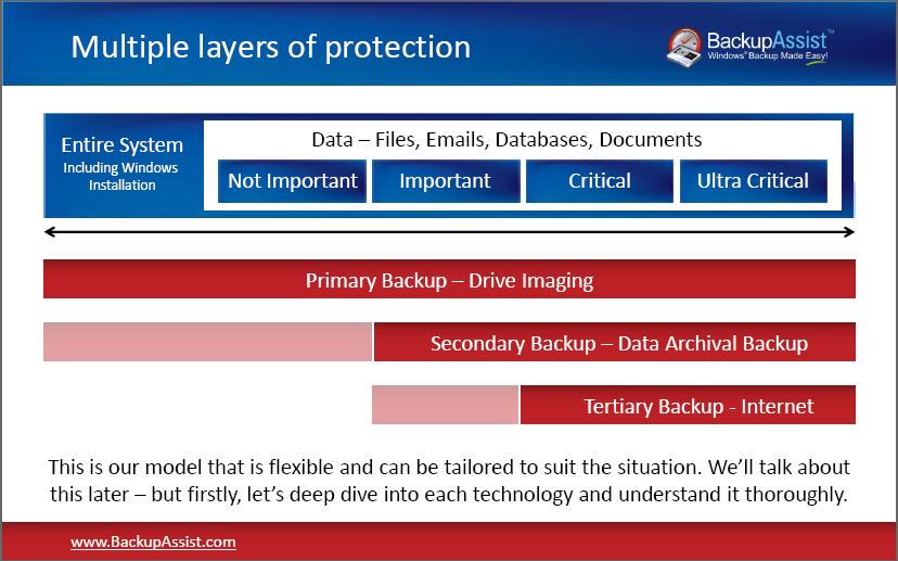 Multiple backups for better protection