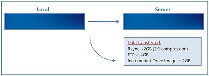 Rsync host setup